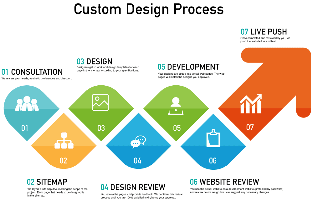 Custom Design Process Infographic