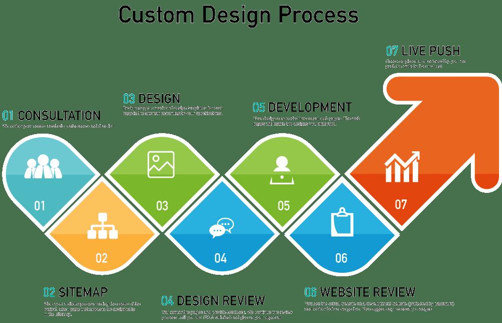 Custom Development Design: Best Designs & Prices