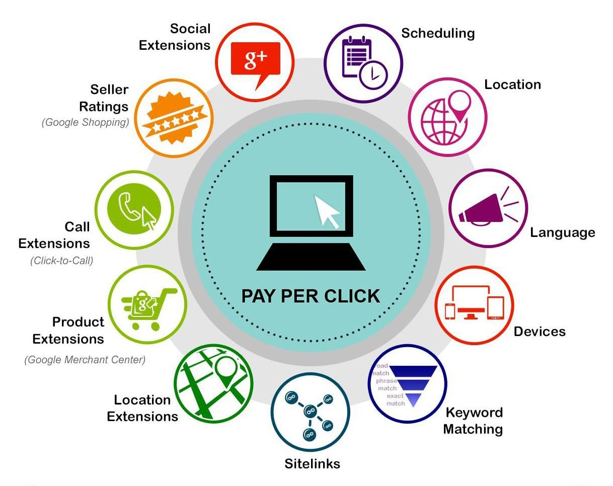Pay Per Click Marketing Services
