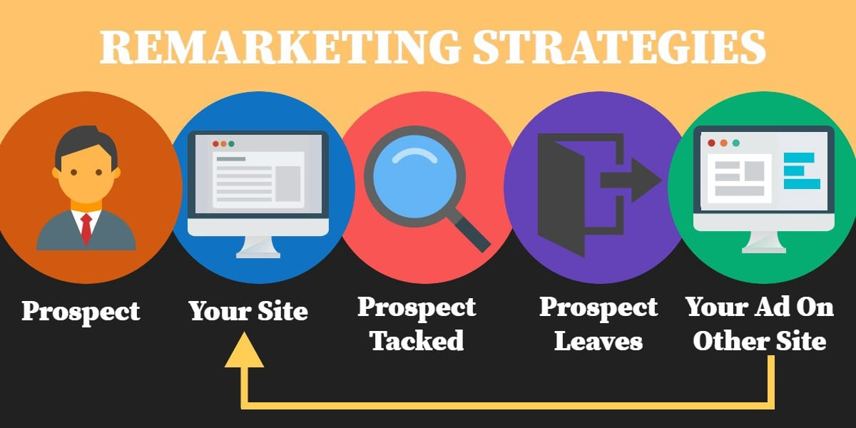 Remarketing: What Is It and Why Do You Need It?