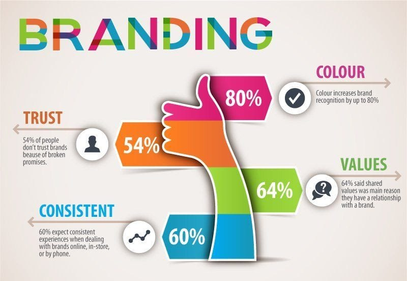 Branding Strategy in Digital Marketing